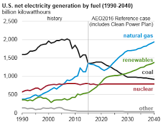 Renewable-energy-to-surpass-coal-and-nuclear-by-2030