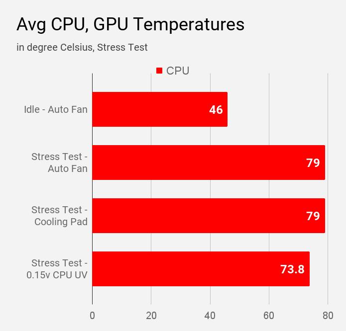 Average CPU temperatures data during various modes of stress test of Asus VivoBook S14 S403JA laptop.