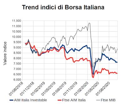 Trend indici di Borsa Italiana al 9 ottobre 2020
