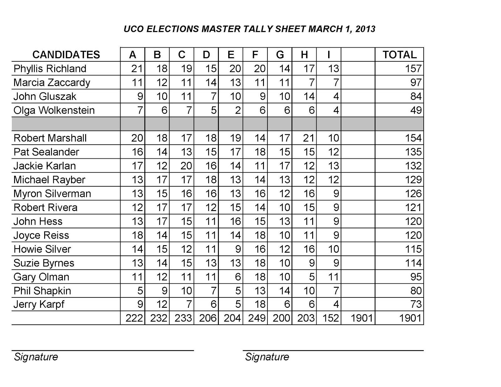 Voting Tally Sheet Template from 1.bp.blogspot.com