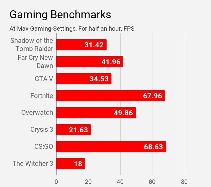 Gaming benchmarks of Acer Aspire 5 A514-52G laptop.