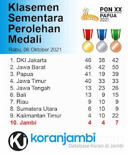 klasemen sementara perolehan medali pon papua 2021