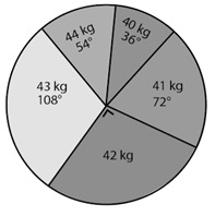 Latihan Soal USBN SD: Statistika Diagram Lingkaran Sudut