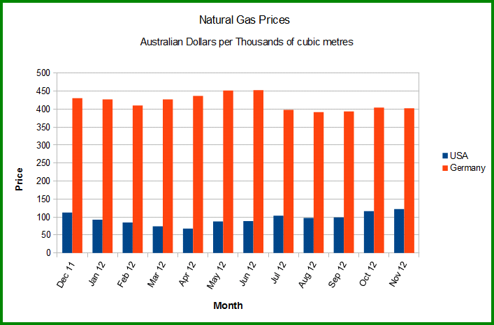 "Natural Gas Prices Planned for Australia  ""Export Parity"" in Red Bars, USA Price in Blue Bars"