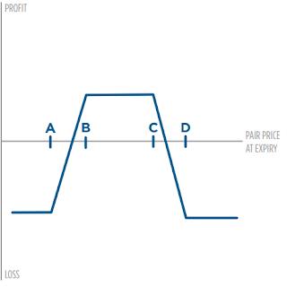 Diagrama de la estrategia de opciones Iron Condor
