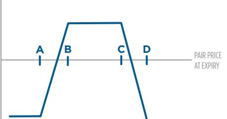 Break-in opciones binarias