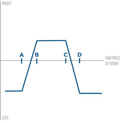 Estrategia con opciones Iron Condor