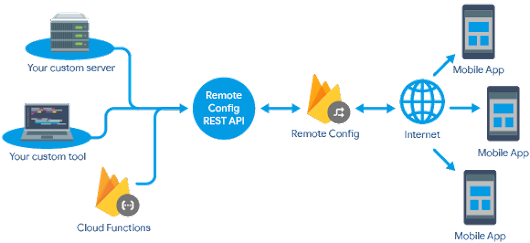 The Firebase Blog: Announcing the Remote Config REST API