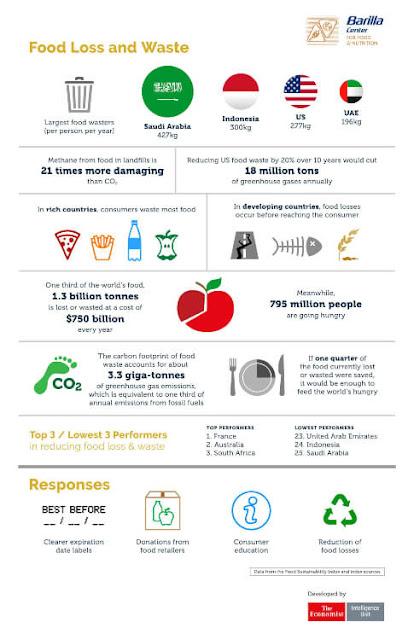 permasalahan sampah makanan di indonesia
