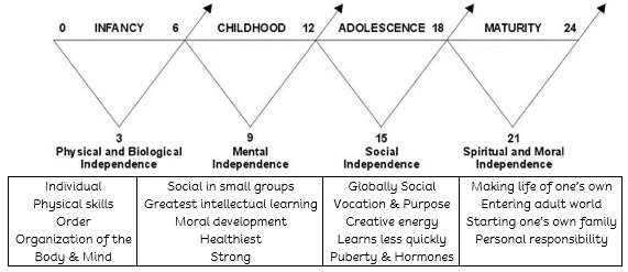 the four planes of development in montessori The four planes of development the first 24 years of a child's life is divided to four planes or stages of development each consist of a period of six years within these stages the development is intense at the beginning, consolidates and then tapers to the next.