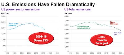 Emisiones contaminantes Estados unidos
