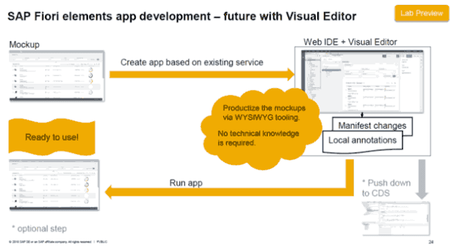 SAP Fiori Elements App Development - Consultoria-SAP
