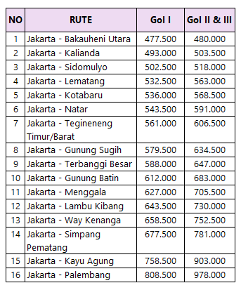 Tarif Tol Jakarta Palembang