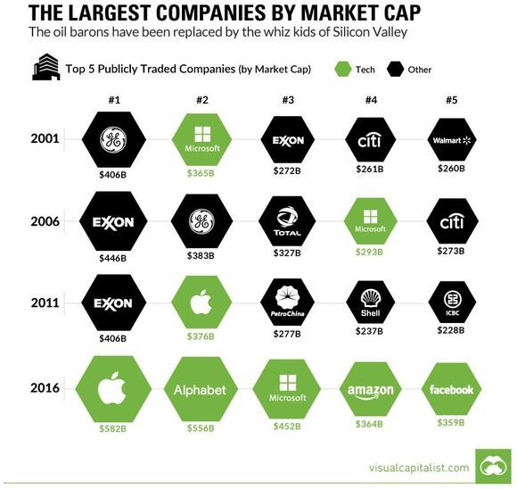 Technology Company Market Cap