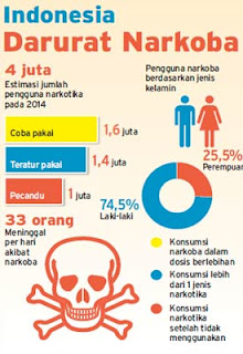 statistik narkoba