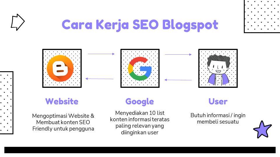 Manfaat SEO untuk Website Blogspot