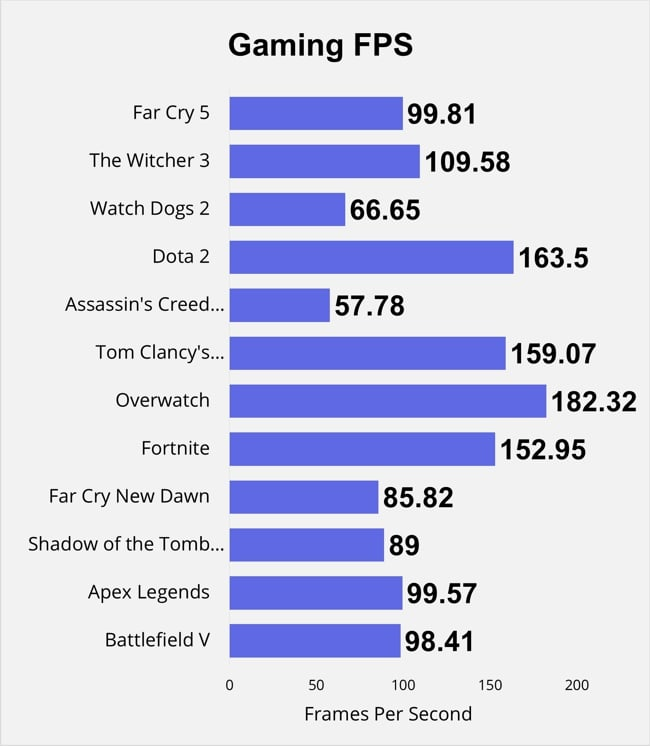 The chart shows FPS data of 12 games that I have played on this Pro 17 Razer Blade.