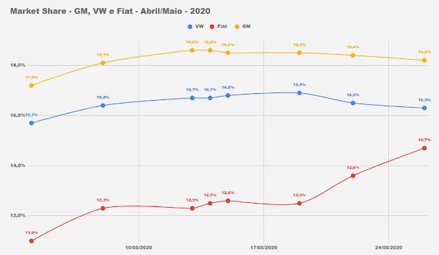 Market Share - montadoras do Brasil - 2020
