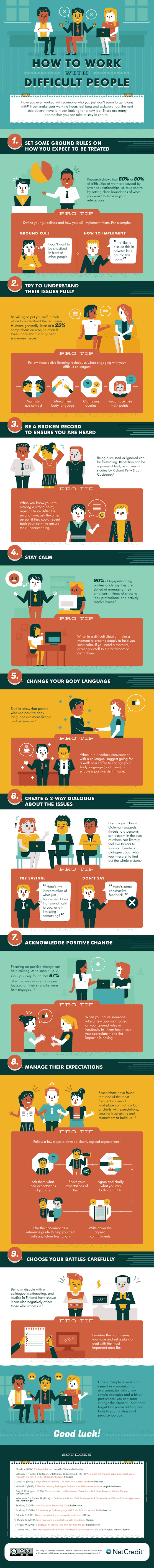 How to Work With Difficult People #infographic