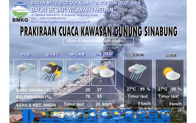 BMKG Informasikan Prakiraan Cuaca Kawasan Gunung Sinabung
