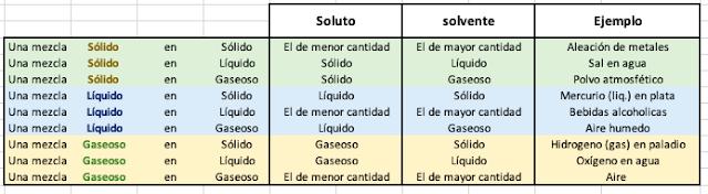 Soluto y solvente por estado de agregación