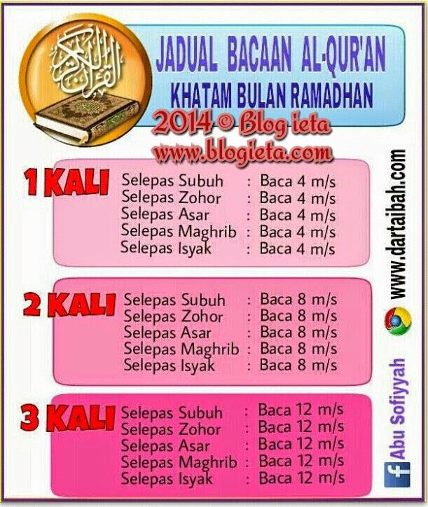 Puasa, AGAMA, TAZKIRAH, whatsapp group ieta info online, Bagaimana untuk melengkapkan QURAN di bulan Ramadhan?, Islam itu mudah, AlQuran, http://www.blogieta.com/2014/06/bagaimana-untuk-melengkapkan-quran-di.html, membaca 4 muka surat selepas setiap solat dalam Ramadan, cara baca quran di bulan Ramadhan, untuk melengkapkan Al-Quran dua kali, baca 4 muka surat sebelum dan selepas setiap solat, bertadarrus, bertadarrus berkumpulan, berjemaah, mengeratkan silaturrahmi antara sesama kakitangan, jiran ataupun ahli kariah masjid, betul-membetuli tajwid bacaan Al-Quran, Blog ieta, Tips Ramadhan, Tips mengaji di bulan Ramadhan, Tips baca Al-Quran, Tips baca Al-Quran di bulan Ramadhan, Tips bulan puasa, Jadual Bacaan Al-Quran Khatam Bulan Ramadhan