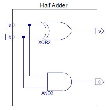 half adder design