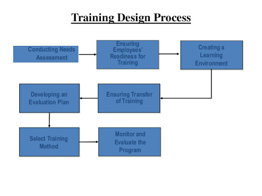 training need analysis and evaluation of Introduction this practical fast track program provides the latest philosophies, methods and tools to be able to complete the two continue reading mastering training needs analysis & training evaluation: identification, evaluation & assessment.