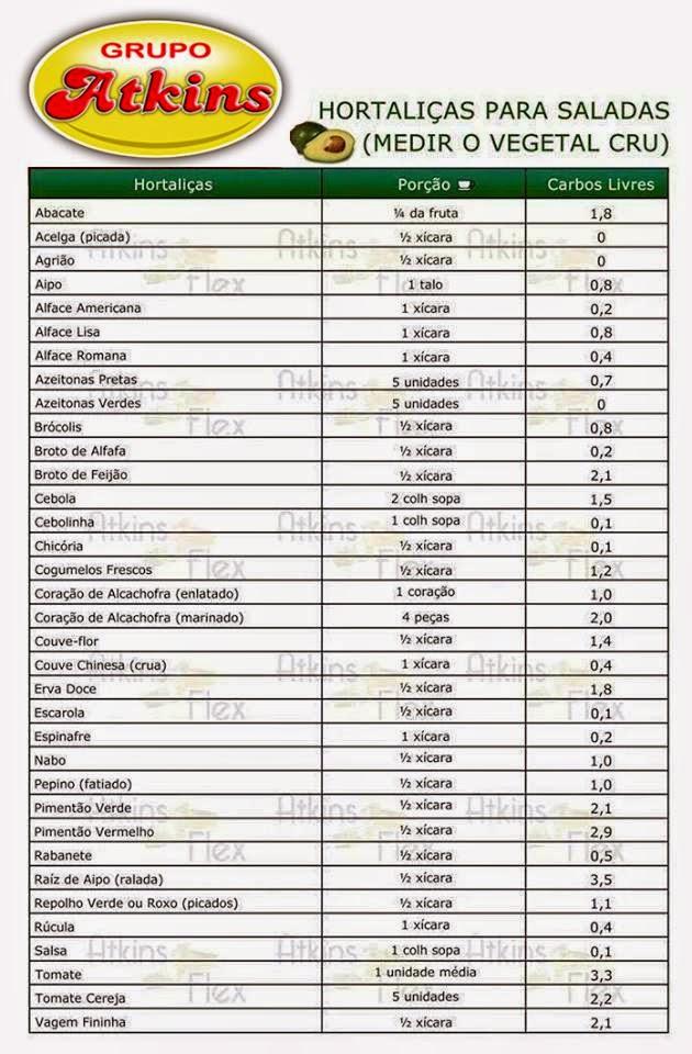 Low lista de carb compras