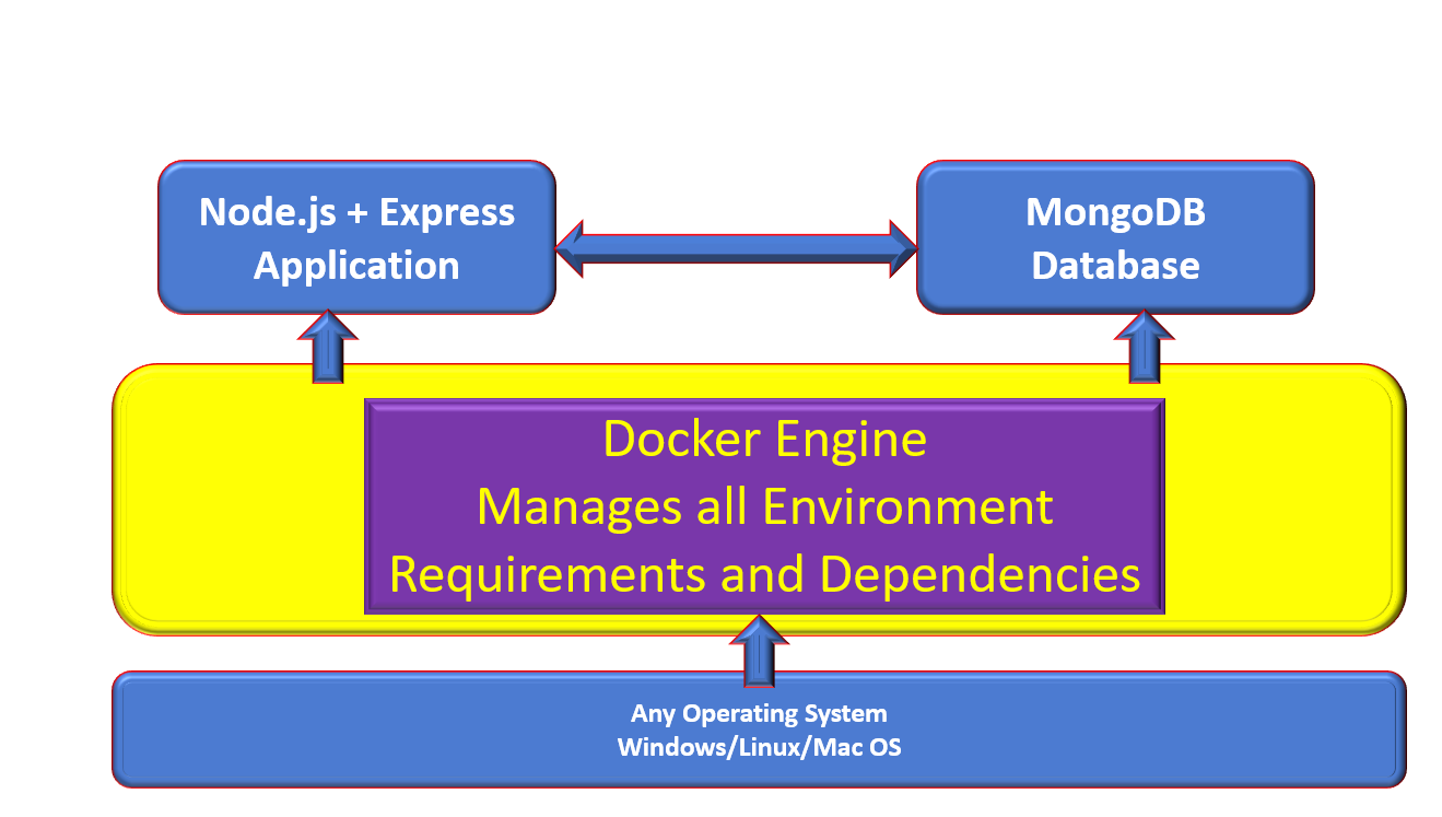 docker-structure