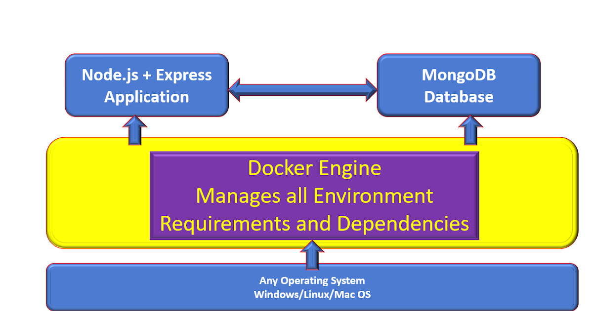 DevCurry: Dockerizing a Node, Express and MongoDB Application