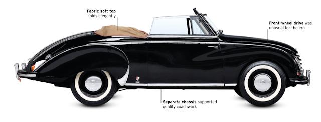 DKW-Sonderklasse, classic car