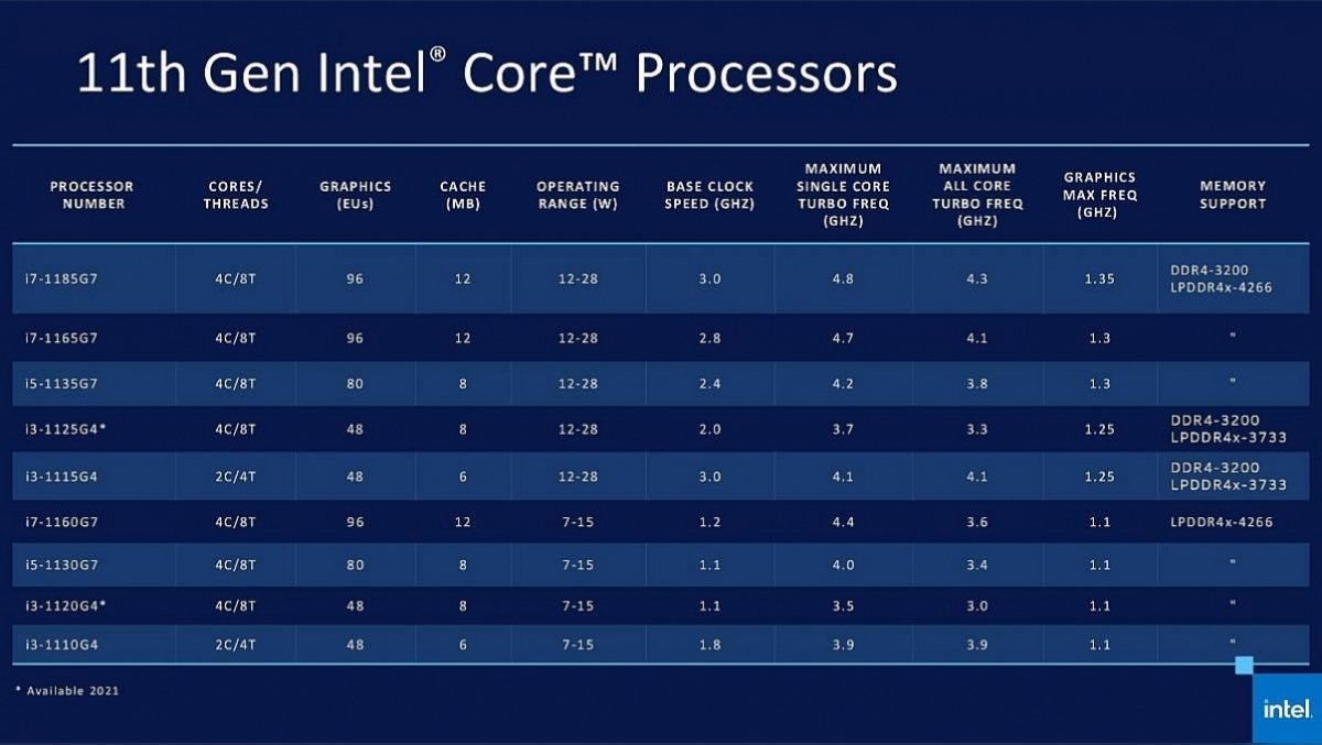 Which processor to buy in early 2021