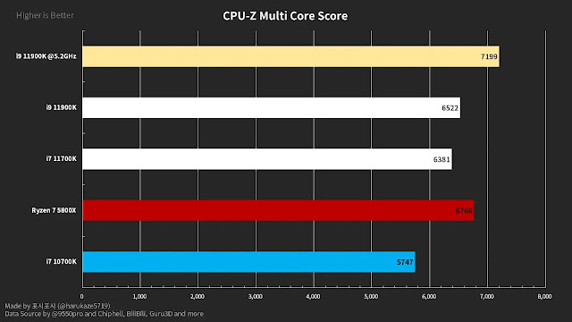 11900K-vs-11700K-vs-5800X-vs-10700K-CPU-Z-Multi-Core-Scores