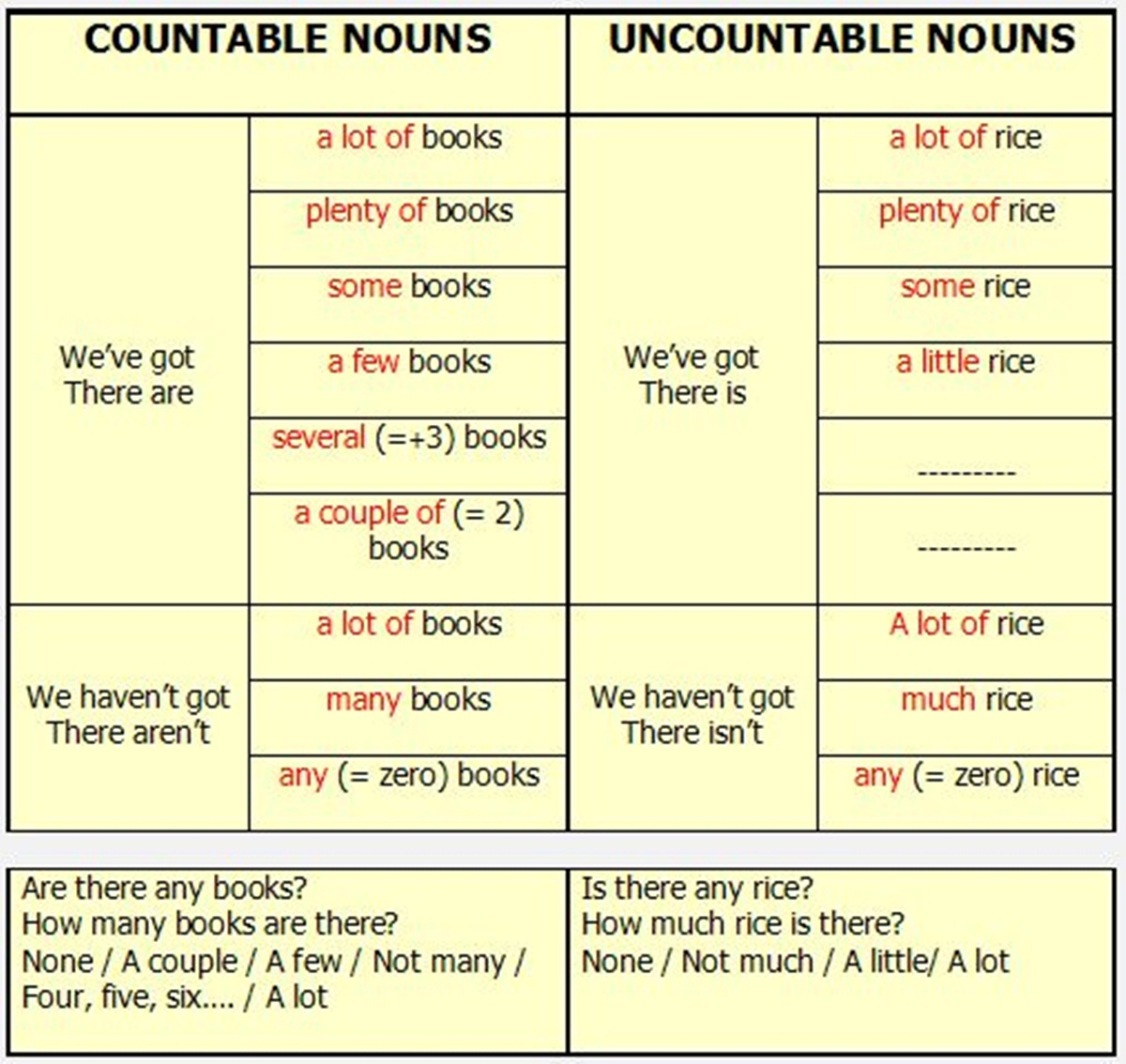 Click On Quantifiers Used In Examples
