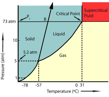 Supercritical Fluids (SCF): Supercritical Fluids in 2012