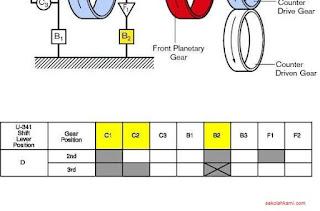 cara kerja transmisi otomatis