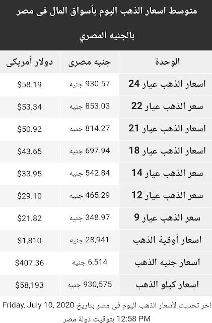 اسعار الذهب اليوم الجمعة 10 يوليو 2020 في مصر