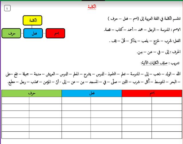 مذكرة علاجية في مهارات النحو لغة عربية صف خامس