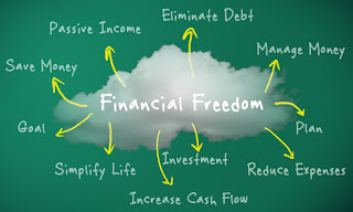 finance free options