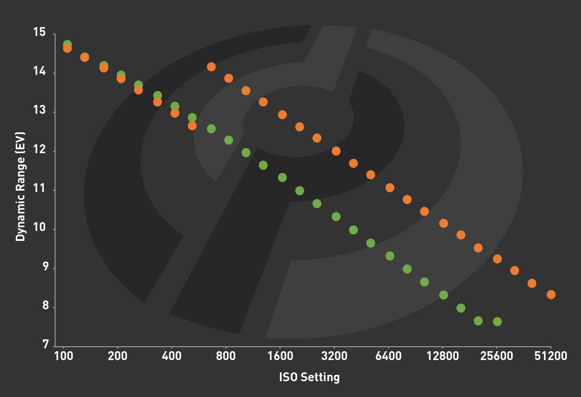 Сравнение динамического диапазона в зависимости от уровня чувствительности на камерах Sony A7 II и A7 III