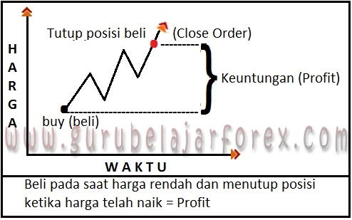 Mengapa Orang Menyukai Forex Trading