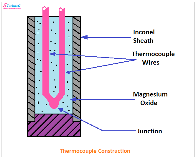 thermocouple construction, internal construction of thermocouple