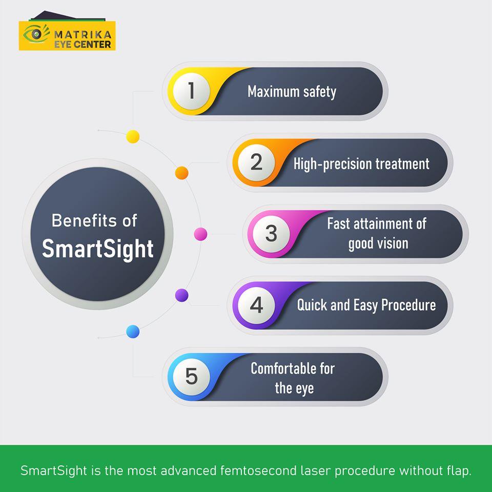 Benefit of Smart Sight, LASIK EYE SURGERY
