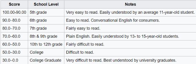 readability score optimziation