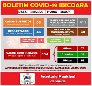 Ibicoara registra mais 11 casos de Covid-19 e 04 curas da doença