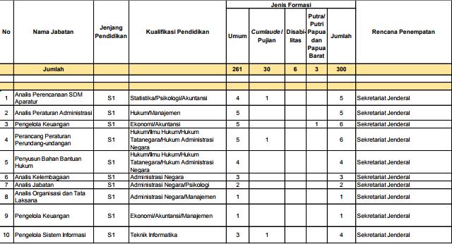 gambar Jabatan, Kualifikasi Pendidikan, dan Jumlah Alokasi Formasi cpns kemdikbud
