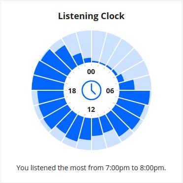 Last.fm listening statistics for 2019