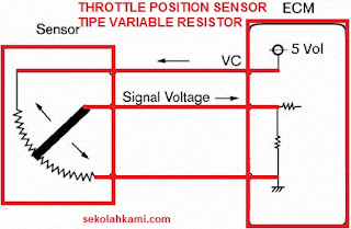 throttle position sensor tipe variable resistor