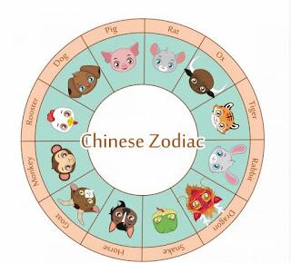 Penjelasan Tentang Astrologi Cina